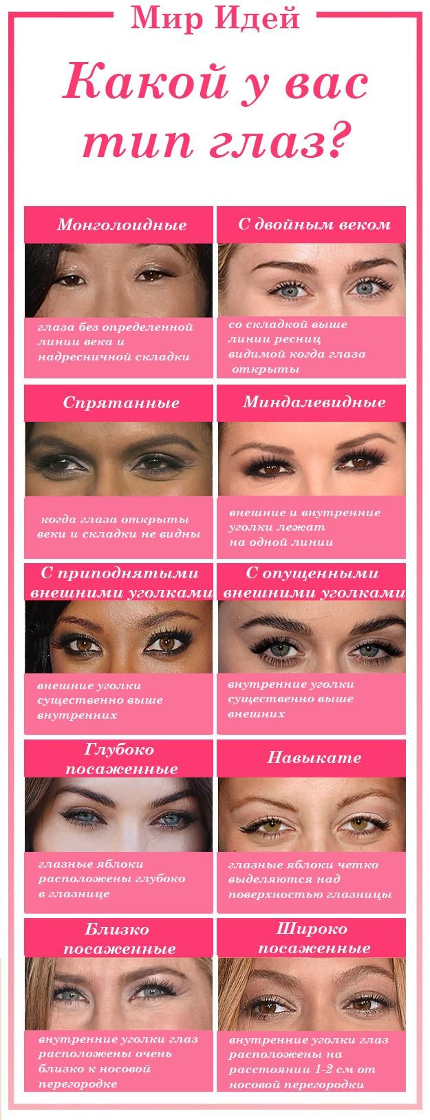 Как правильно накрасить глаза поэтапно